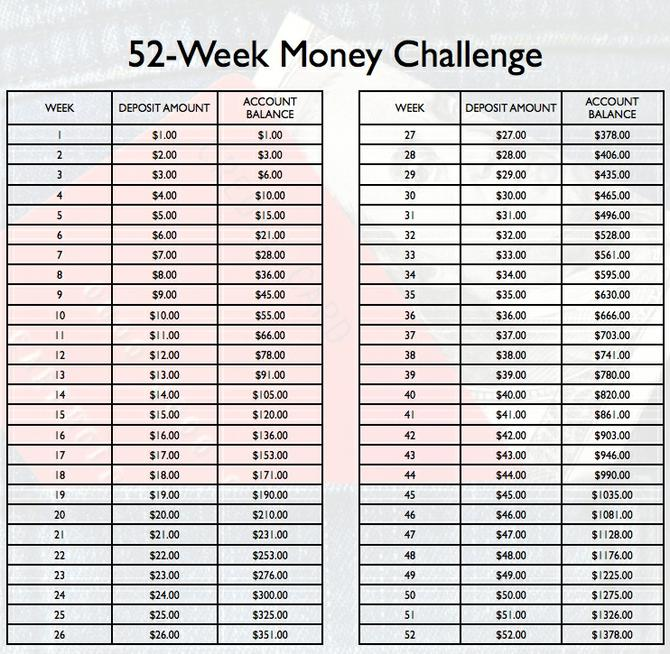 Image result for The 52-Week Challenge